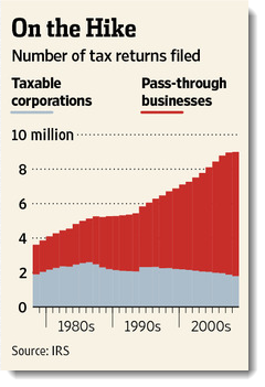 Paying two levels of tax on your business - Taxable Corporations vs Pass-Through Businesses