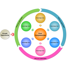 Circle of Competence - Warren Buffet Investment Concept