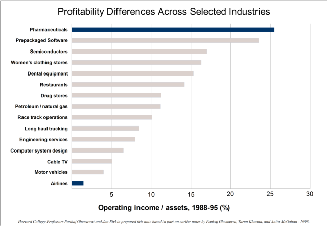 profitability of pharmaceutical companies started to decline measured by roic A company's roce should always be compared to the a decline in roce could signal the loss of while roce is a good measure of profitability.