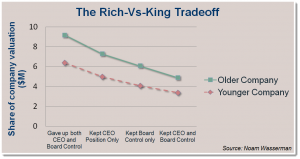 Rich vs King.  Choice for business owners.