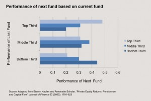 Persistence of Venture Capital Firm Performance