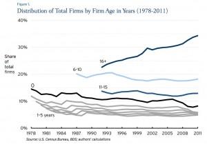 Old Firms Living Longer