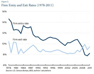 Firm Entry and Exit Rates