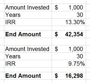 Tax Rates and Compound Interest