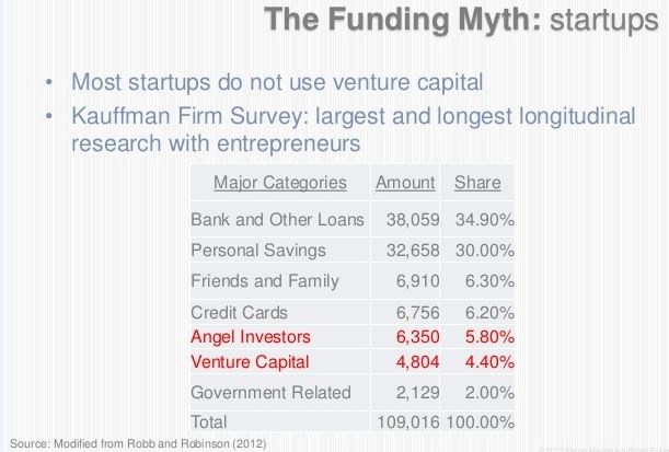 Funding Sources from Kauffman Foundation