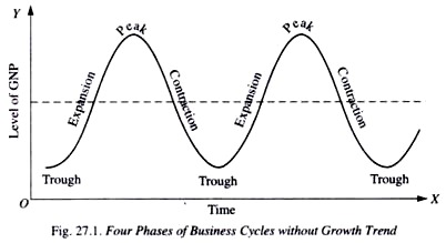 "management economics define business cycle explain various Business cycles are the ""ups and downs"" in economic activity, defined in terms of periods of expansion or recession during expansions, the economy, measured by."